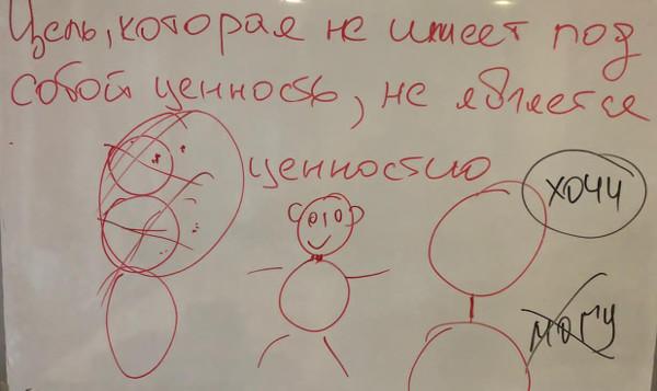 Тренинг-лекция Цели в РЦ Логос