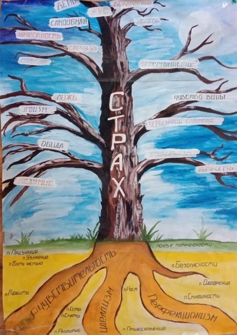 Дерево дефектов характера